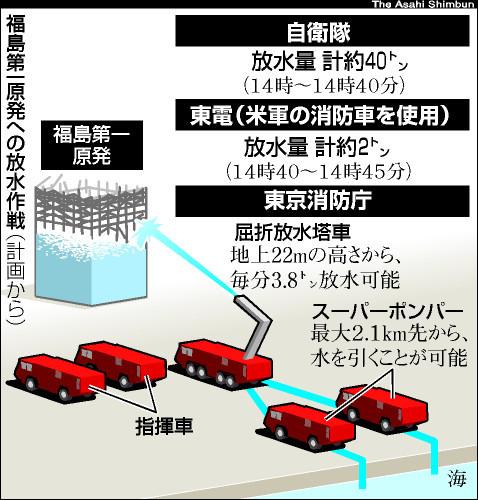 図:福島第一原発への放水作戦