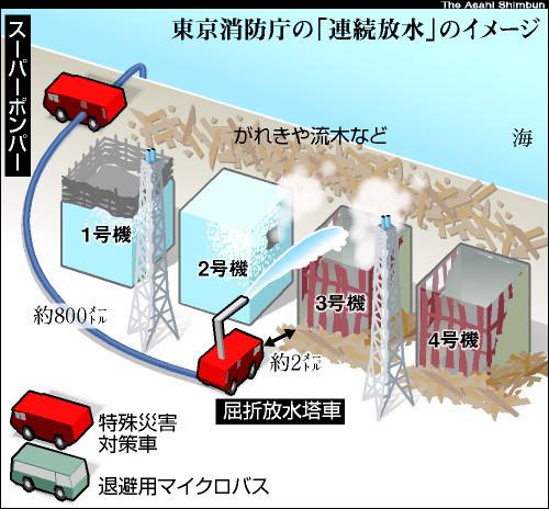 図:消防庁の放水オペレーション
