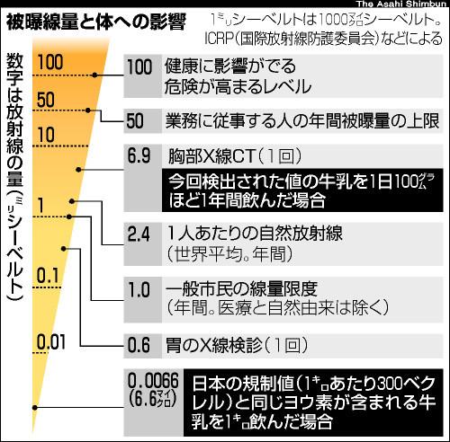 グラフ:被曝線量と体への影響