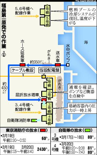 図:福島第一原発での作業(20日)