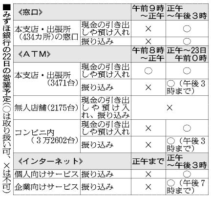 図:みずほ銀行の22日の営業 ...