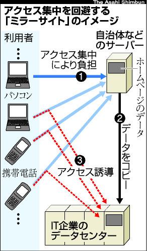図:ミラーサイト構築のイメージ