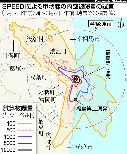 図:SPEEDI(緊急時迅速放射能影響予測)