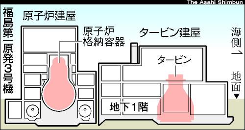 図:原子炉建屋とタービン建屋