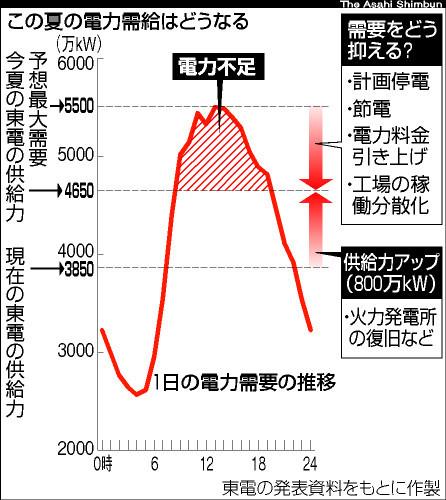 図:この夏の電力需給はどうなる