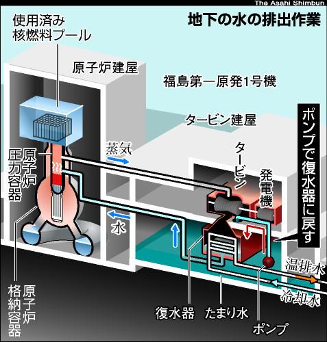 図:水漏れと排水の図
