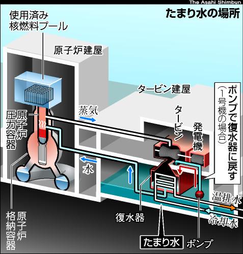 図:たまり水の場所