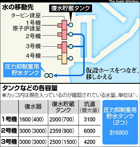 図:水の移動先