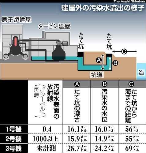 図:建屋外の汚染水流出の様子