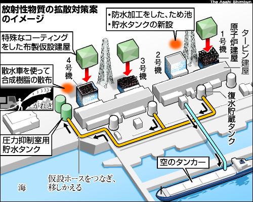 図:放射性物質の拡散対策案のイメージ