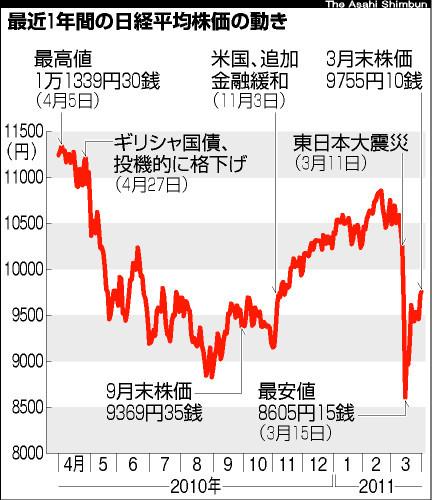... の影響は限定的 - 東日本大震災