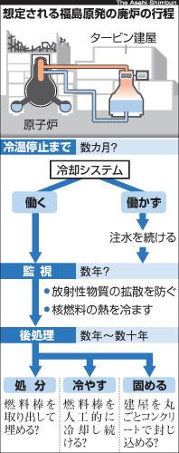 図:想定される福島原発の廃炉の行程