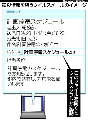 図:震災情報を装うウイルスメールのイメージ