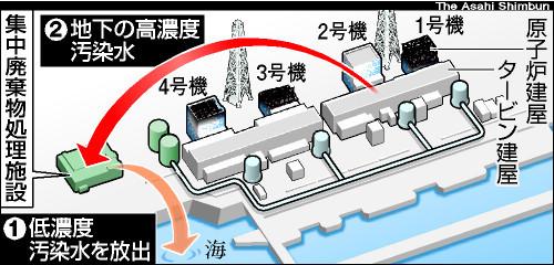 図:汚染水排出の手順