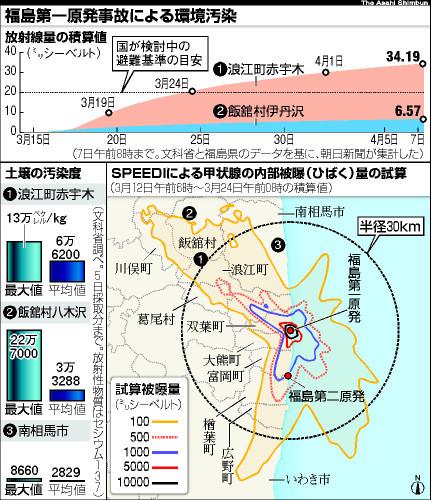 図:放射能汚染地図