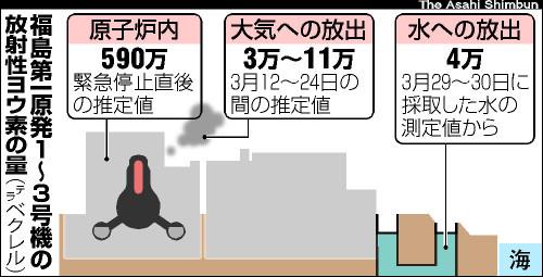 図:福島第一原発1〜3号機の放射性ヨウ素の量