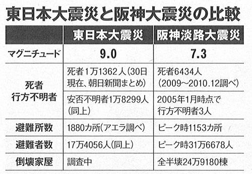 写真:東日本大震災と阪神大震災の比較