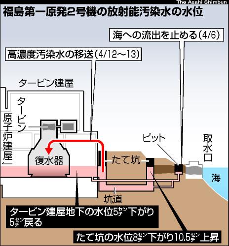 図:福島第一原発2号機の放射能汚染水の水位