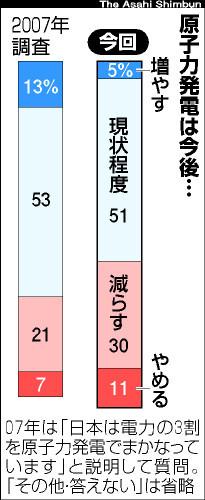 グラフ:原子力発電は今後…