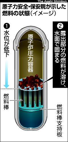図:保安院が示した燃料溶融