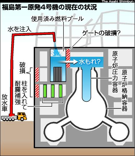 図:福島第一原発4号機の現在の状況