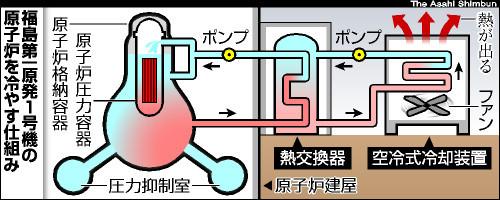 写真:福島第一原発1号機の空冷式冷却システム