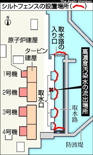 図:シルトフェンスの設置場所