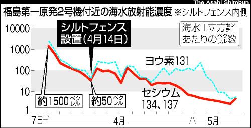:シルトフェンス設置前後の海水放射能濃度