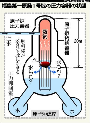 図:福島第一原発1号機の圧力容器の状態