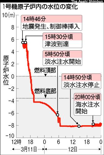 写真:1号機原子炉内の水位の変化