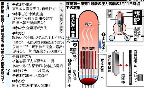 図:福島第一原発1号機の圧力容器の3月11日時点での状態