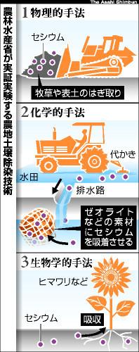 図:農林水産省が実証する農地土壌除染技術