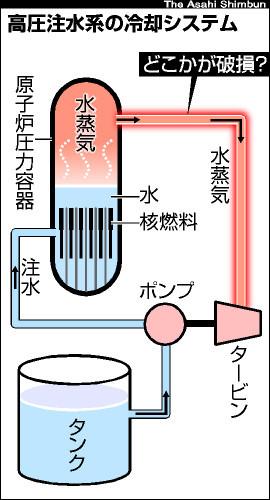 図:高圧注水系の冷却システム