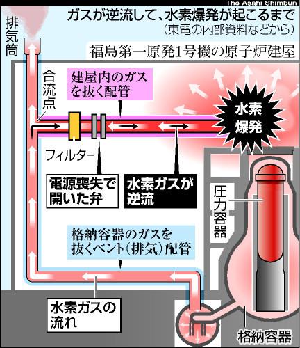 図:ガスが逆流して、水素爆発が起こるまで