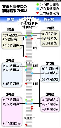 図:東電と保安院の解析結果の違い