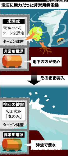図:津波に無力だった非常用発電機