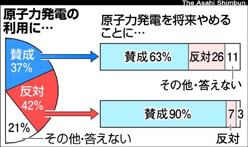 図:原発に関する意識