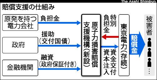 アサヒ・コム asahi.com(朝日新聞社):東電賠償支援の「機構」設置法案を閣議... as