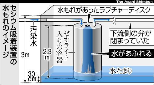 図:セシウム吸着装置の水漏れ