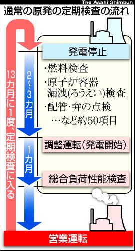 図:通常の原発の定期検査の流れ