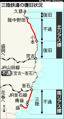 図:三陸鉄道の復旧状況