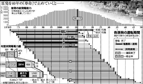 図:原発を40年の「寿命」で止めていくと…