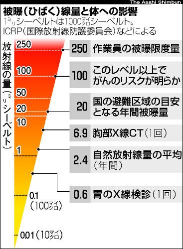 図:被曝線量と体への影響