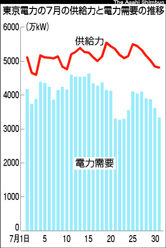 図:東京電力の電力の推移