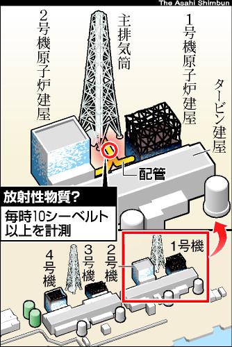 図:10シーベルトが検出された場所