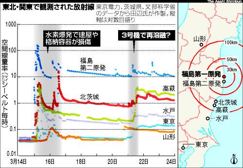 図:東北・関東で観測された放射線