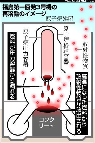 図:福島第一原発3号機の再溶融のイメージ