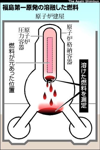 図:福島第一原発の溶融した燃料