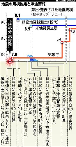 図:地震の規模推定と津波警報