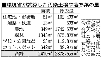 表:環境省が試算した汚染土壌や落ち葉の量